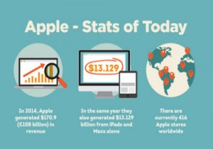 The Evolution of Apple [Infographic]